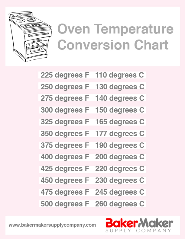 Oven Temperature Conversion Chart  Free Download  Bakermaker